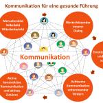 Resilienz stärken - Gesunde Kommunikation