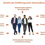 Resilienz stärken - Teamresilienz
